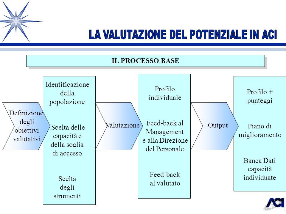 IL PROCESSO BASE Identificazione della popolazione Scelta delle capacità e della soglia di accesso Scelta degli strumenti Profilo individuale Feed-bac