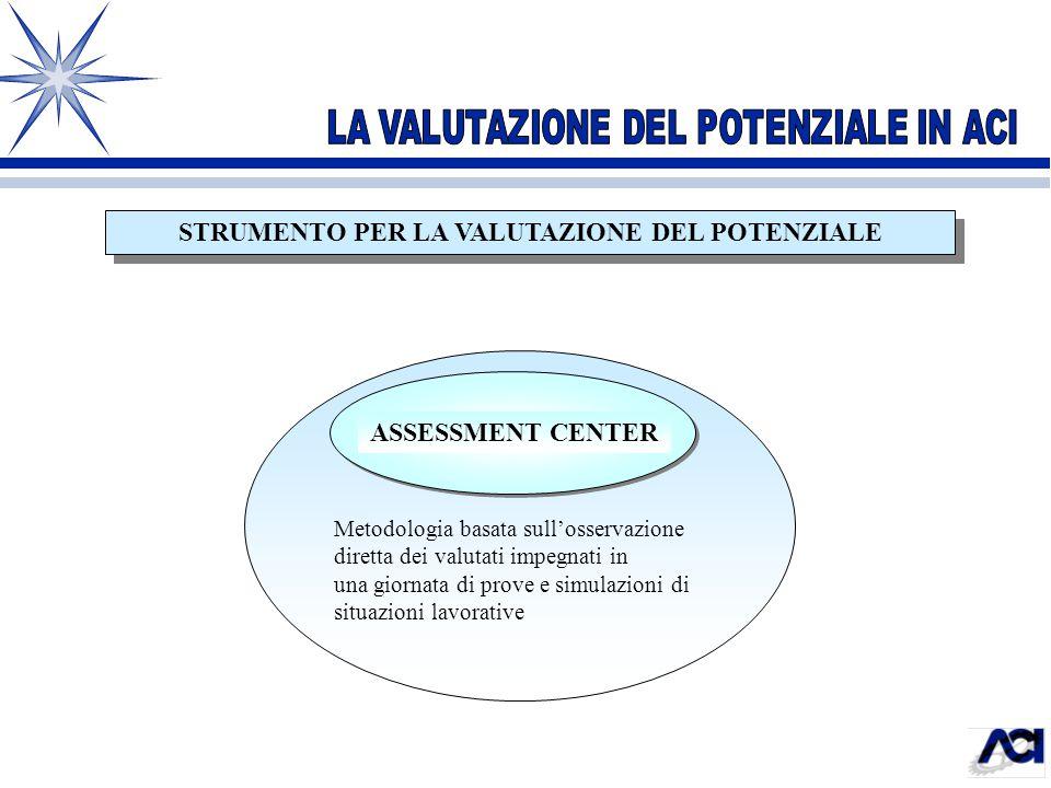 STRUMENTO PER LA VALUTAZIONE DEL POTENZIALE ASSESSMENT CENTER Metodologia basata sull'osservazione diretta dei valutati impegnati in una giornata di p