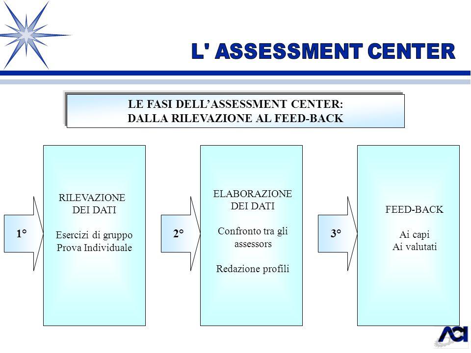 LE FASI DELL'ASSESSMENT CENTER: DALLA RILEVAZIONE AL FEED-BACK 1°2°3° RILEVAZIONE DEI DATI Esercizi di gruppo Prova Individuale ELABORAZIONE DEI DATI