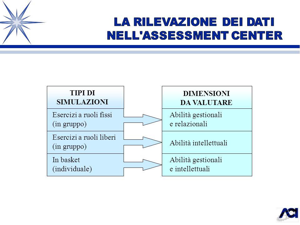 Esercizi a ruoli fissi (in gruppo) Esercizi a ruoli liberi (in gruppo) In basket (individuale) Abilità gestionali e relazionali Abilità intellettuali