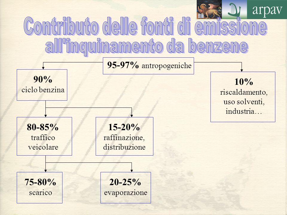 90% ciclo benzina 10% riscaldamento, uso solventi, industria… 95-97% antropogeniche 75-80% scarico 20-25% evaporazione 80-85% traffico veicolare 15-20% raffinazione, distribuzione