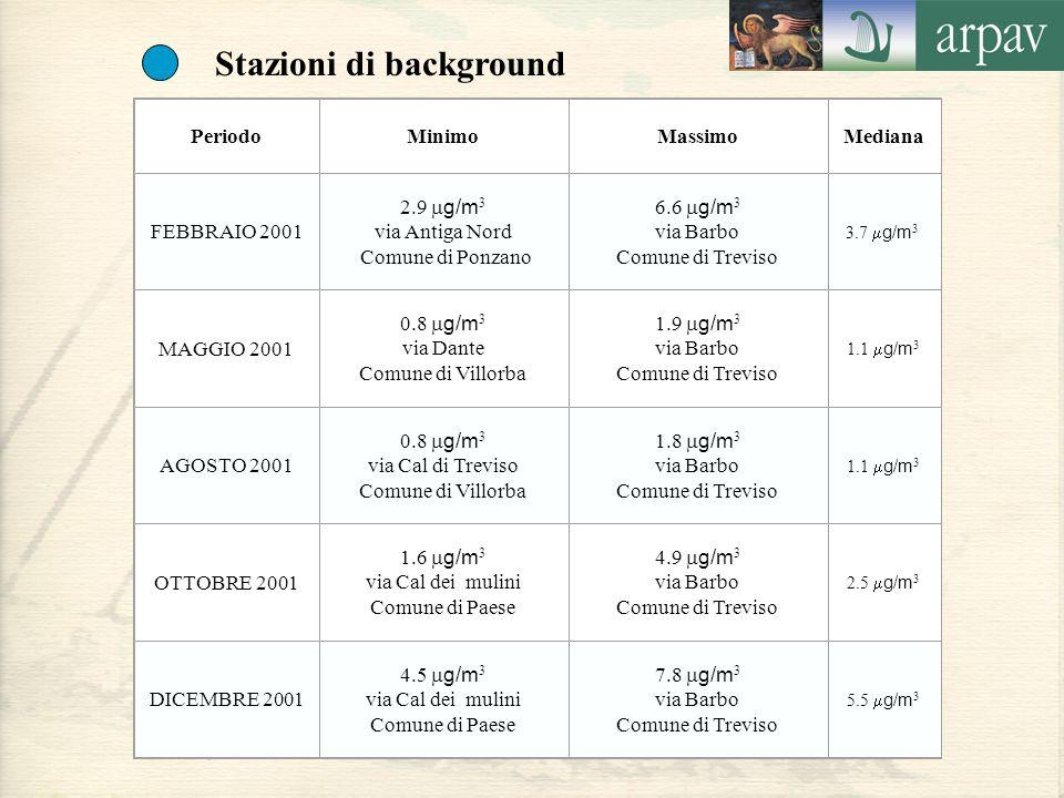 Stazioni di background PeriodoMinimoMassimoMediana FEBBRAIO 2001 2.9  g/m 3 via Antiga Nord Comune di Ponzano 6.6  g/m 3 via Barbo Comune di Treviso 3.7  g/m 3 MAGGIO 2001 0.8  g/m 3 via Dante Comune di Villorba 1.9  g/m 3 via Barbo Comune di Treviso 1.1  g/m 3 AGOSTO 2001 0.8  g/m 3 via Cal di Treviso Comune di Villorba 1.8  g/m 3 via Barbo Comune di Treviso 1.1  g/m 3 OTTOBRE 2001 1.6  g/m 3 via Cal dei mulini Comune di Paese 4.9  g/m 3 via Barbo Comune di Treviso 2.5  g/m 3 DICEMBRE 2001 4.5  g/m 3 via Cal dei mulini Comune di Paese 7.8  g/m 3 via Barbo Comune di Treviso 5.5  g/m 3