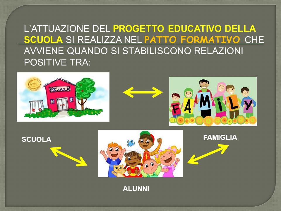 L'ATTUAZIONE DEL PROGETTO EDUCATIVO DELLA SCUOLA SI REALIZZA NEL PATTO FORMATIVO CHE AVVIENE QUANDO SI STABILISCONO RELAZIONI POSITIVE TRA: SCUOLA FAM
