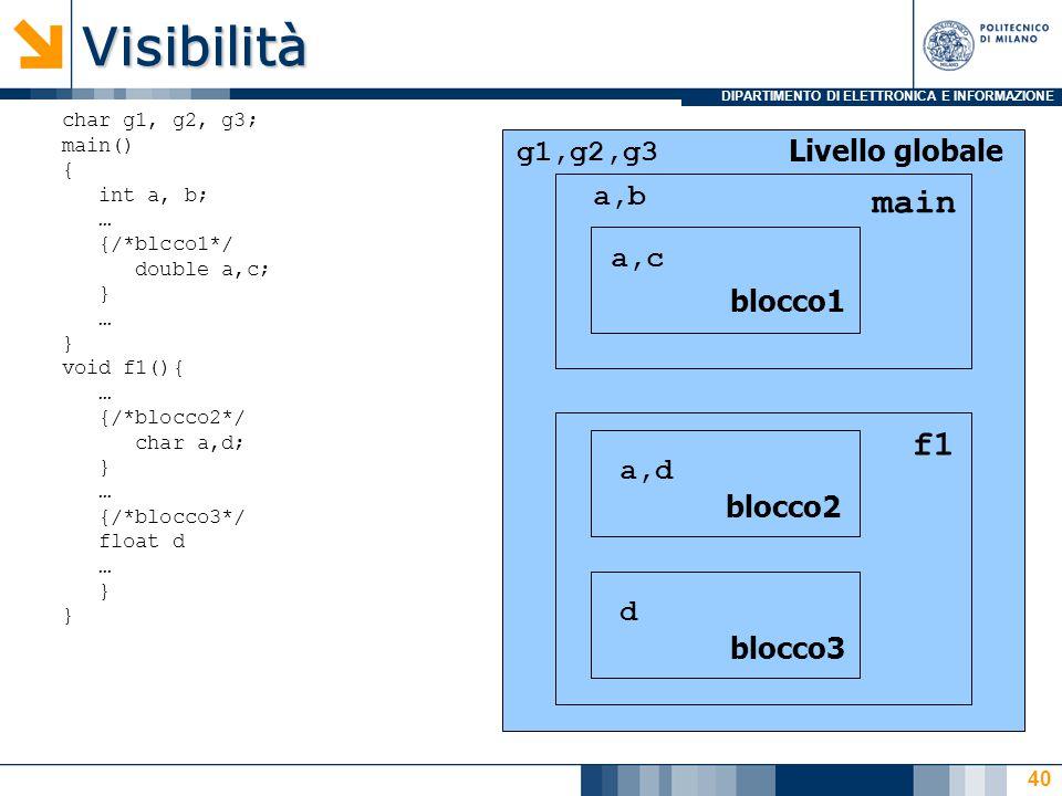 DIPARTIMENTO DI ELETTRONICA E INFORMAZIONEVisibilità Livello globale main f1 g1,g2,g3 a,b a,c a,d d blocco1 blocco2 blocco3 char g1, g2, g3; main() { int a, b; … {/*blcco1*/ double a,c; } … } void f1(){ … {/*blocco2*/ char a,d; } … {/*blocco3*/ float d … } 40