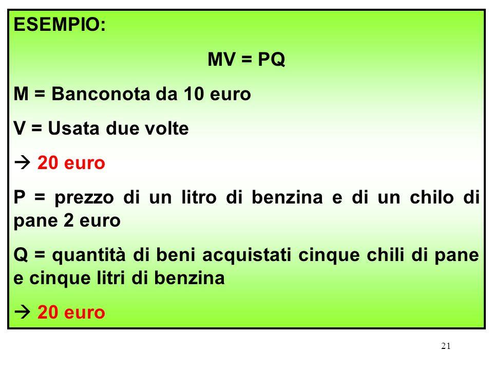 21 ESEMPIO: MV = PQ M = Banconota da 10 euro V = Usata due volte  20 euro P = prezzo di un litro di benzina e di un chilo di pane 2 euro Q = quantità
