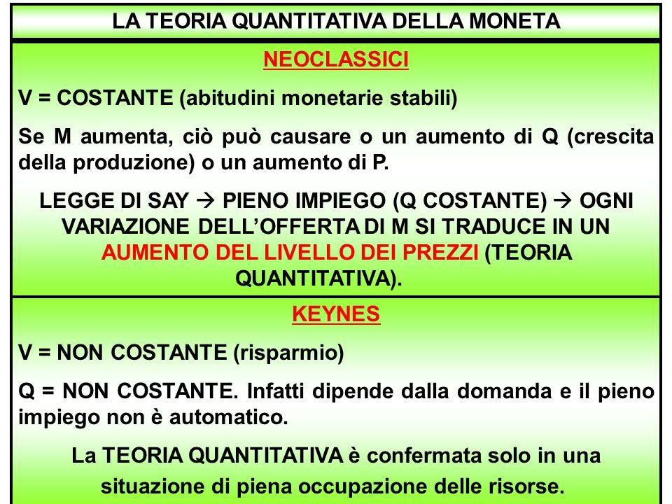 22 NEOCLASSICI V = COSTANTE (abitudini monetarie stabili) Se M aumenta, ciò può causare o un aumento di Q (crescita della produzione) o un aumento di