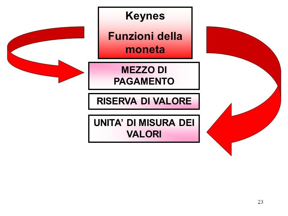 23 Keynes Funzioni della moneta MEZZO DI PAGAMENTO RISERVA DI VALORE UNITA' DI MISURA DEI VALORI