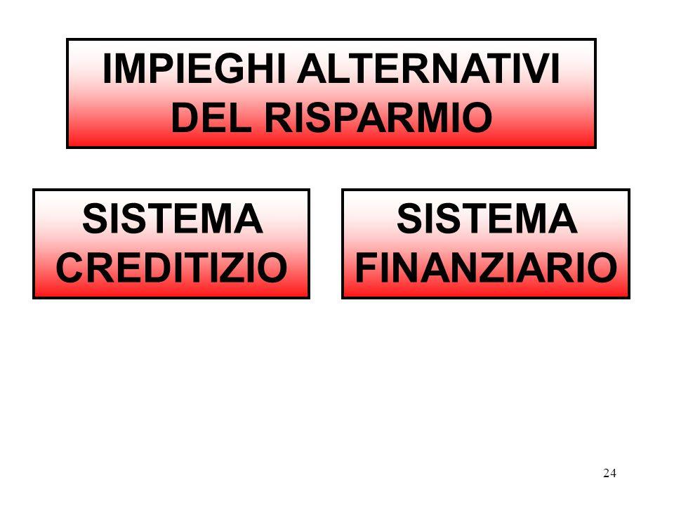 24 IMPIEGHI ALTERNATIVI DEL RISPARMIO SISTEMA FINANZIARIO SISTEMA CREDITIZIO