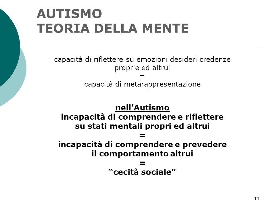 11 AUTISMO TEORIA DELLA MENTE capacità di riflettere su emozioni desideri credenze proprie ed altrui = capacità di metarappresentazione nell'Autismo i