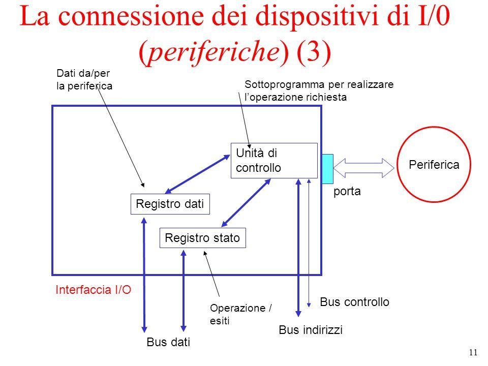 11 La connessione dei dispositivi di I/0 (periferiche) (3) Interfaccia I/O Registro dati Registro stato Unità di controllo Bus dati Bus indirizzi Bus controllo Periferica porta Sottoprogramma per realizzare l'operazione richiesta Operazione / esiti Dati da/per la periferica