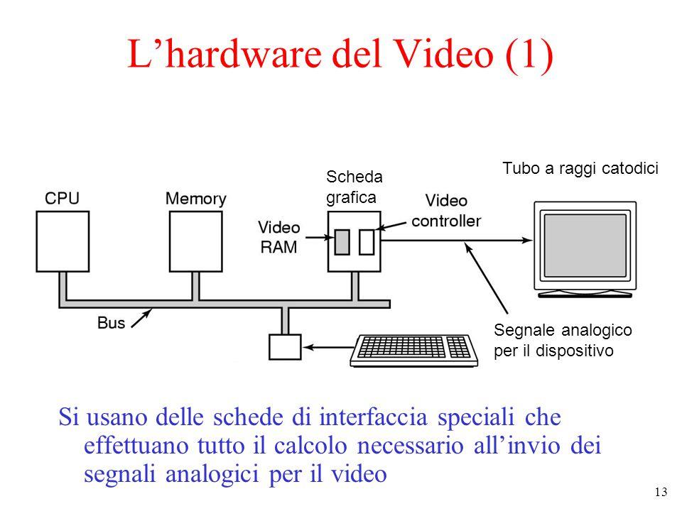 13 L'hardware del Video (1) Si usano delle schede di interfaccia speciali che effettuano tutto il calcolo necessario all'invio dei segnali analogici per il video Parallel port Segnale analogico per il dispositivo Scheda grafica Tubo a raggi catodici