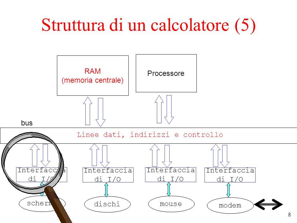 8 Struttura di un calcolatore (5) RAM (memoria centrale) Processore bus Linee dati, indirizzi e controllo Interfaccia di I/O Interfaccia di I/O Interfaccia di I/O Interfaccia di I/O schermo dischi mouse modem