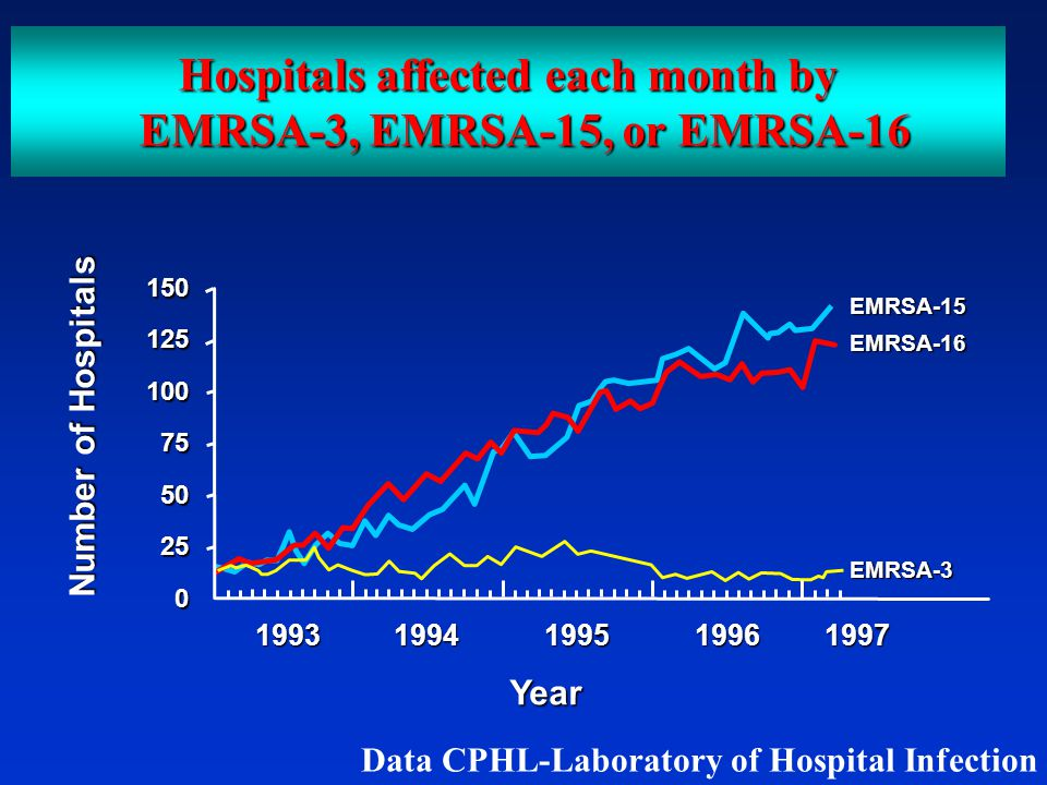 Hospitals affected each month by EMRSA-3, EMRSA-15, or EMRSA-16 1501251007550250 19931994199519961997 EMRSA-15EMRSA-16EMRSA-3 Number of Hospitals Year Data CPHL-Laboratory of Hospital Infection