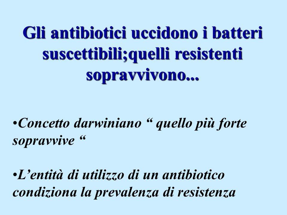 Concetto darwiniano quello più forte sopravvive L'entità di utilizzo di un antibiotico condiziona la prevalenza di resistenza Gli antibiotici uccidono i batteri suscettibili;quelli resistenti sopravvivono...