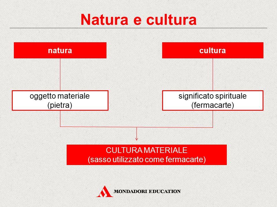 naturacultura oggetto materiale (pietra) significato spirituale (fermacarte) CULTURA MATERIALE (sasso utilizzato come fermacarte) Natura e cultura