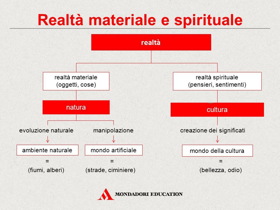 realtà realtà materiale (oggetti, cose) realtà spirituale (pensieri, sentimenti) natura cultura evoluzione naturalemanipolazionecreazione dei signific