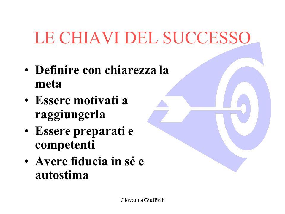 Giovanna Giuffredi LE CHIAVI DEL SUCCESSO Definire con chiarezza la meta Essere motivati a raggiungerla Essere preparati e competenti Avere fiducia in sé e autostima