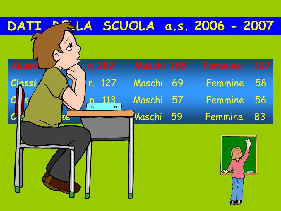 DATI DELLA SCUOLA a.s. 2006 - 2007 Alunni iscritti n.382 Maschi 185 Femmine 197 Classi Prime n.