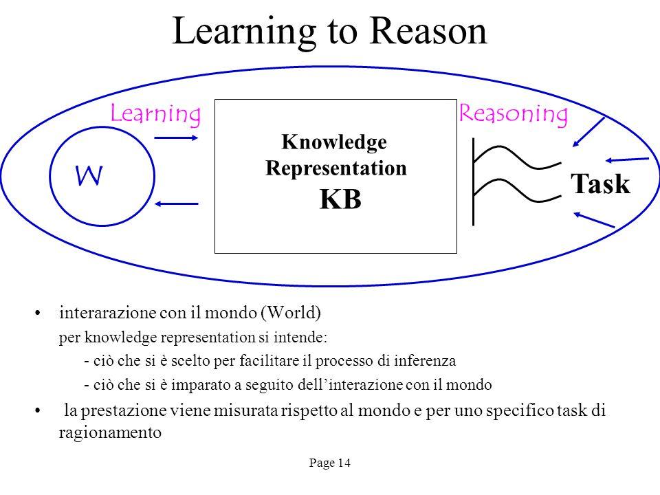 Page 14 Learning to Reason interarazione con il mondo (World) per knowledge representation si intende: - ciò che si è scelto per facilitare il processo di inferenza - ciò che si è imparato a seguito dell'interazione con il mondo la prestazione viene misurata rispetto al mondo e per uno specifico task di ragionamento Task Reasoning W Learning Knowledge Representation KB