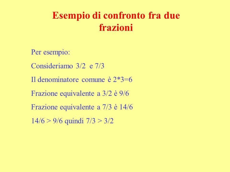 Per esempio: Consideriamo 3/2 e 7/3 Il denominatore comune è 2*3=6 Frazione equivalente a 3/2 è 9/6 Frazione equivalente a 7/3 è 14/6 14/6 > 9/6 quind