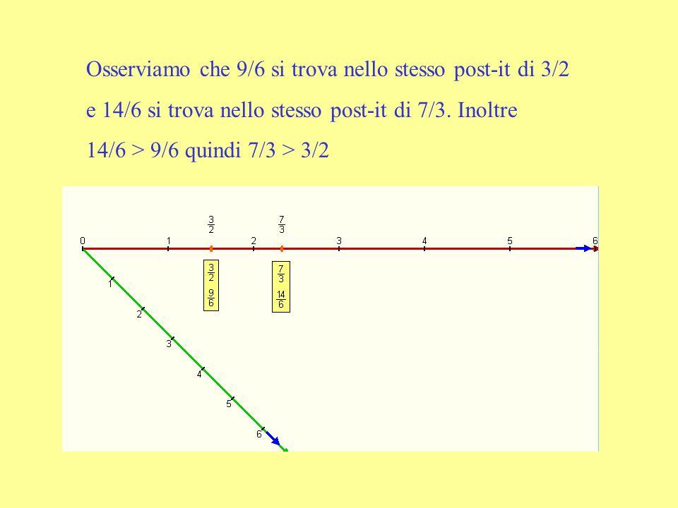 Osserviamo che 9/6 si trova nello stesso post-it di 3/2 e 14/6 si trova nello stesso post-it di 7/3. Inoltre 14/6 > 9/6 quindi 7/3 > 3/2