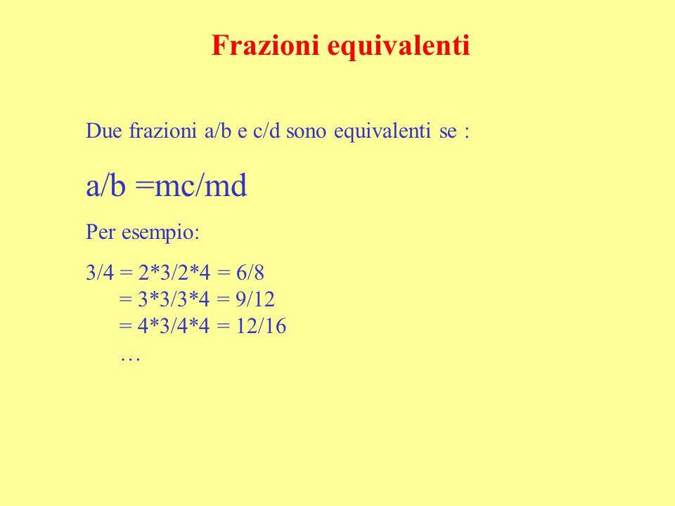 Frazioni equivalenti Due frazioni a/b e c/d sono equivalenti se : a/b =mc/md Per esempio: 3/4 = 2*3/2*4 = 6/8 = 3*3/3*4 = 9/12 = 4*3/4*4 = 12/16 …