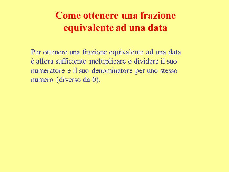Per ottenere una frazione equivalente ad una data è allora sufficiente moltiplicare o dividere il suo numeratore e il suo denominatore per uno stesso numero (diverso da 0).