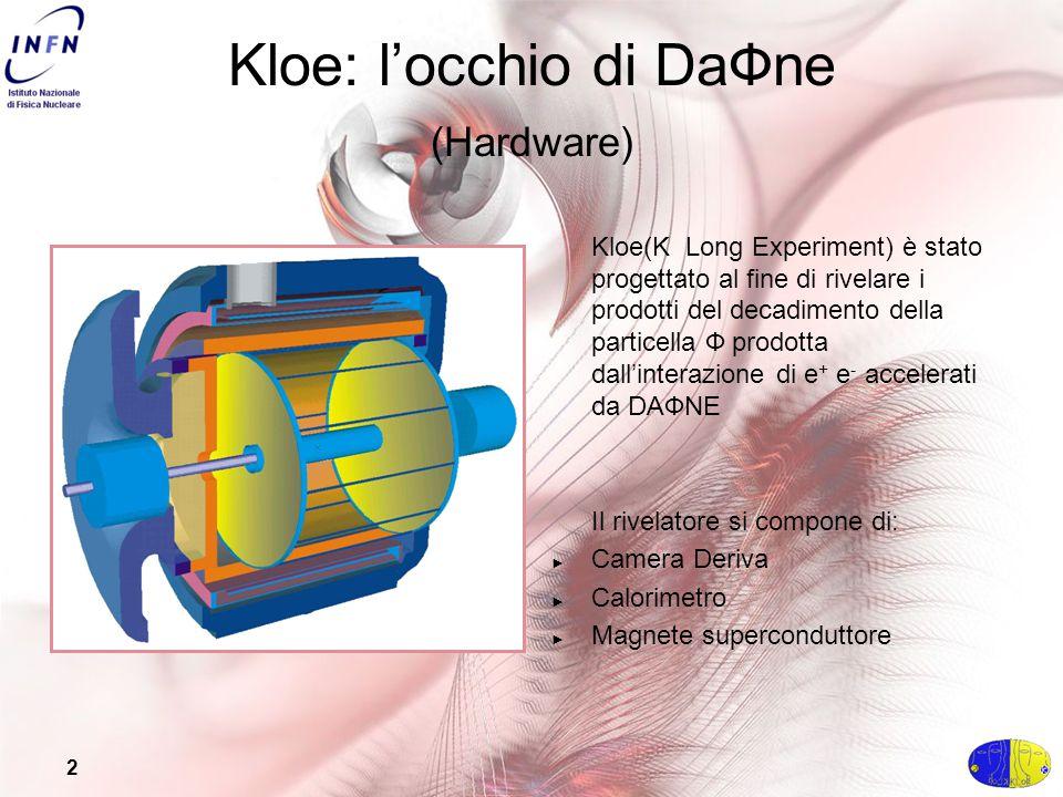 2 Kloe: l'occhio di DaФne (Hardware) Kloe(K Long Experiment) è stato progettato al fine di rivelare i prodotti del decadimento della particella Ф prodotta dall'interazione di e + e - accelerati da DAФNE Il rivelatore si compone di: ► Camera Deriva ► Calorimetro ► Magnete superconduttore