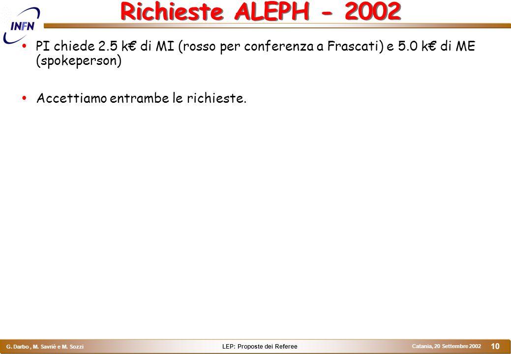 LEP: Proposte dei Referee G. Darbo, M. Savriè e M. Sozzi Catania, 20 Settembre 2002 10 Richieste ALEPH - 2002  PI chiede 2.5 k€ di MI (rosso per conf