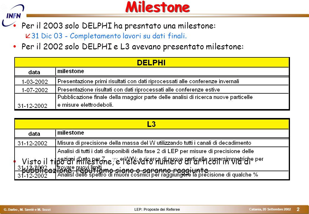LEP: Proposte dei Referee G. Darbo, M. Savriè e M. Sozzi Catania, 20 Settembre 2002 2 Milestone  Per il 2003 solo DELPHI ha presntato una milestone: