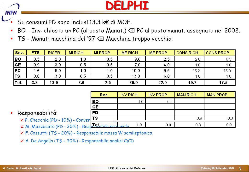 LEP: Proposte dei Referee G. Darbo, M. Savriè e M. Sozzi Catania, 20 Settembre 2002 5 DELPHI  Su consumi PD sono inclusi 13.3 k€ di MOF.  BO - Inv: