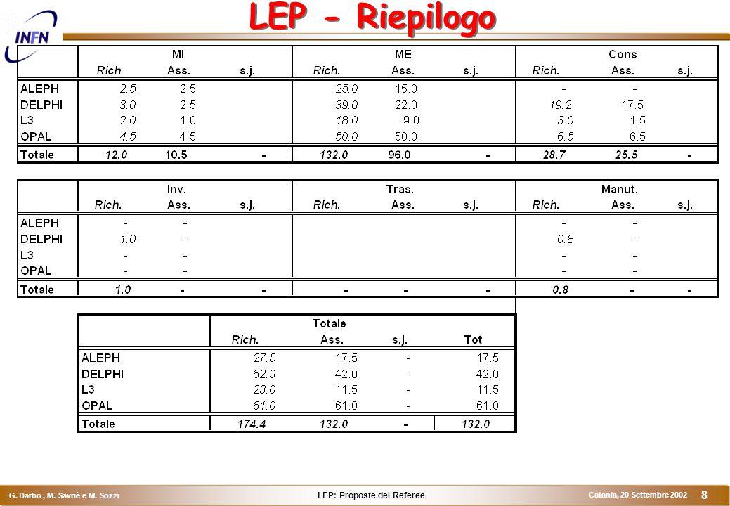 LEP: Proposte dei Referee G. Darbo, M. Savriè e M. Sozzi Catania, 20 Settembre 2002 8 LEP - Riepilogo