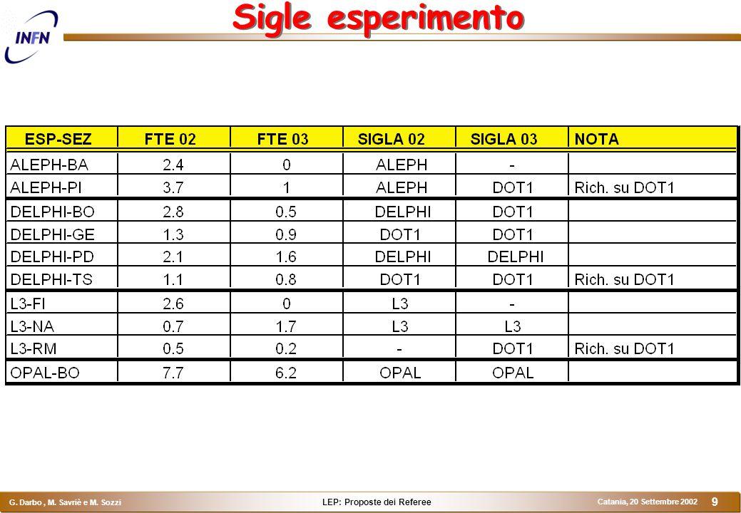 LEP: Proposte dei Referee G. Darbo, M. Savriè e M. Sozzi Catania, 20 Settembre 2002 9 Sigle esperimento