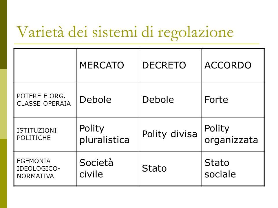 Varietà dei sistemi di regolazione MERCATODECRETOACCORDO POTERE E ORG.