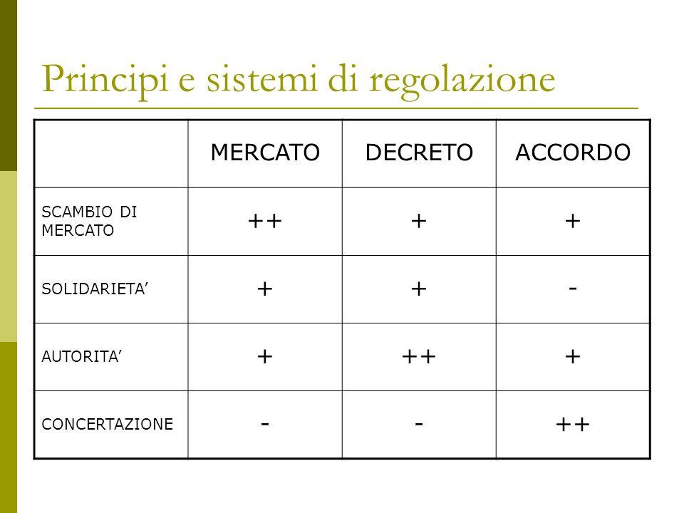 Principi e sistemi di regolazione MERCATODECRETOACCORDO SCAMBIO DI MERCATO ++++ SOLIDARIETA' ++- AUTORITA' ++++ CONCERTAZIONE --++