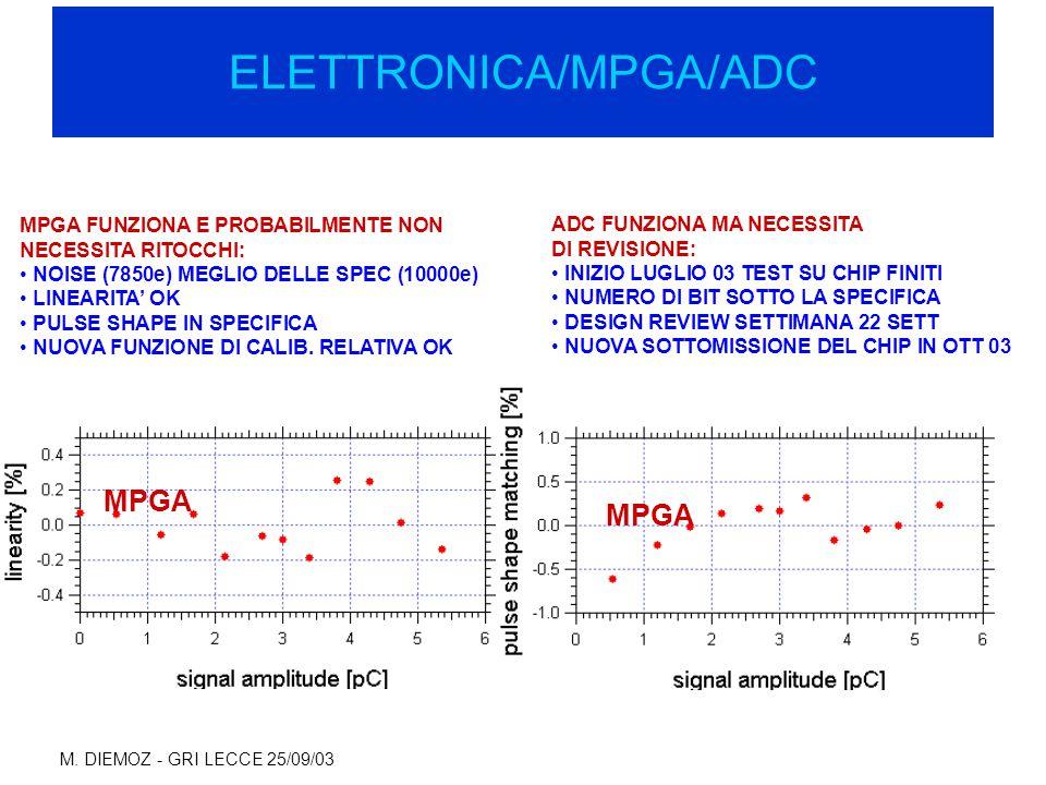 M. DIEMOZ - GRI LECCE 25/09/03 ELETTRONICA/MPGA/ADC MPGA FUNZIONA E PROBABILMENTE NON NECESSITA RITOCCHI: NOISE (7850e) MEGLIO DELLE SPEC (10000e) LIN
