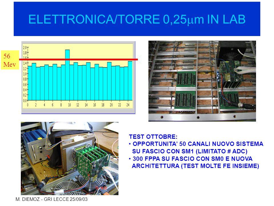 M. DIEMOZ - GRI LECCE 25/09/03 ELETTRONICA/TORRE 0,25  m IN LAB 56 Mev TEST OTTOBRE: OPPORTUNITA' 50 CANALI NUOVO SISTEMA SU FASCIO CON SM1 (LIMITATO