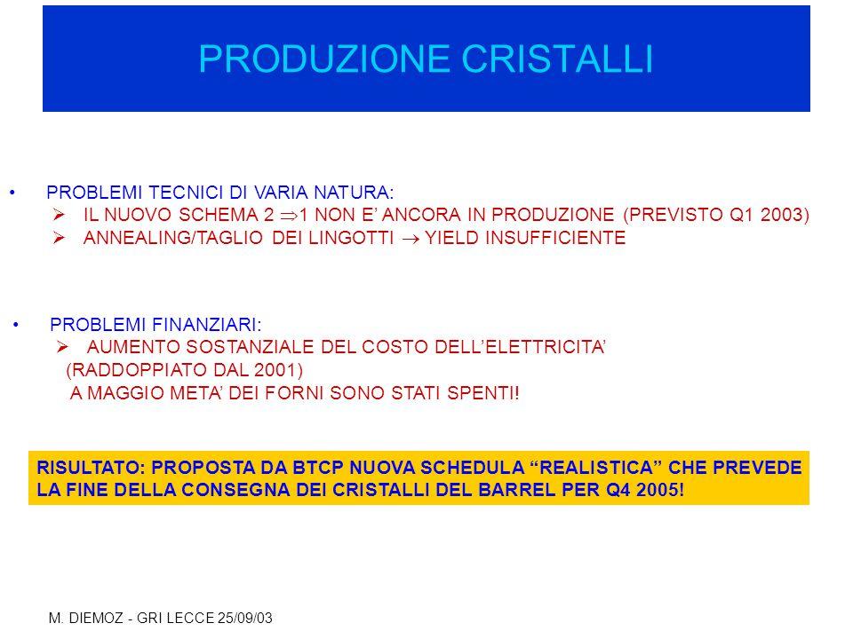 M. DIEMOZ - GRI LECCE 25/09/03 PRODUZIONE CRISTALLI PROBLEMI TECNICI DI VARIA NATURA:  IL NUOVO SCHEMA 2  1 NON E' ANCORA IN PRODUZIONE (PREVISTO Q1