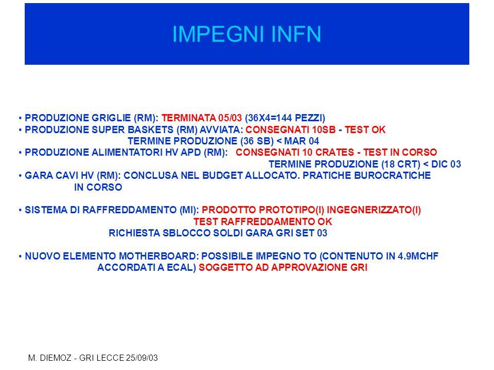 M. DIEMOZ - GRI LECCE 25/09/03 IMPEGNI INFN PRODUZIONE GRIGLIE (RM): TERMINATA 05/03 (36X4=144 PEZZI) PRODUZIONE SUPER BASKETS (RM) AVVIATA: CONSEGNAT