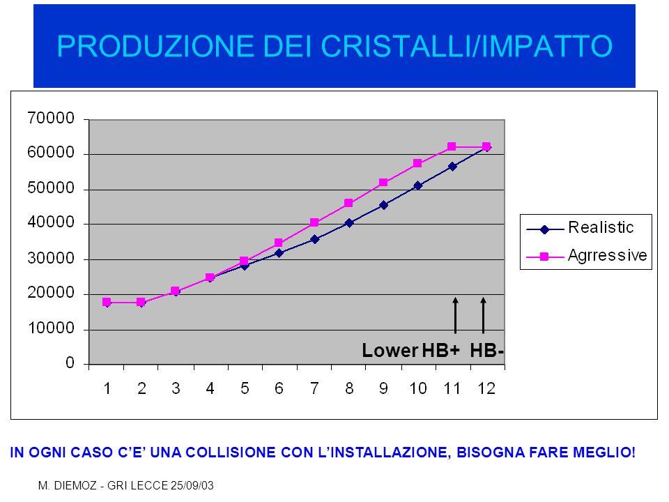 M. DIEMOZ - GRI LECCE 25/09/03 PRODUZIONE DEI CRISTALLI/IMPATTO Lower HB+ HB- IN OGNI CASO C'E' UNA COLLISIONE CON L'INSTALLAZIONE, BISOGNA FARE MEGLI
