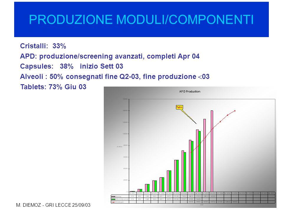 M. DIEMOZ - GRI LECCE 25/09/03 PRODUZIONE MODULI/COMPONENTI Cristalli: 33% APD: produzione/screening avanzati, completi Apr 04 Capsules: 38% inizio Se