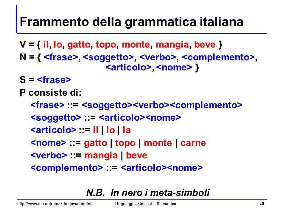 http://www.dia.uniroma3.it/~java/fondinf/Linguaggi - Sintassi e Semantica 28 Frammento della grammatica italiana V = { il, lo, gatto, topo, monte, mangia, beve } N = {,,,,, } S = P consiste di: ::= ::= il | lo | la ::= gatto | topo | monte | carne ::= mangia | beve ::= N.B.
