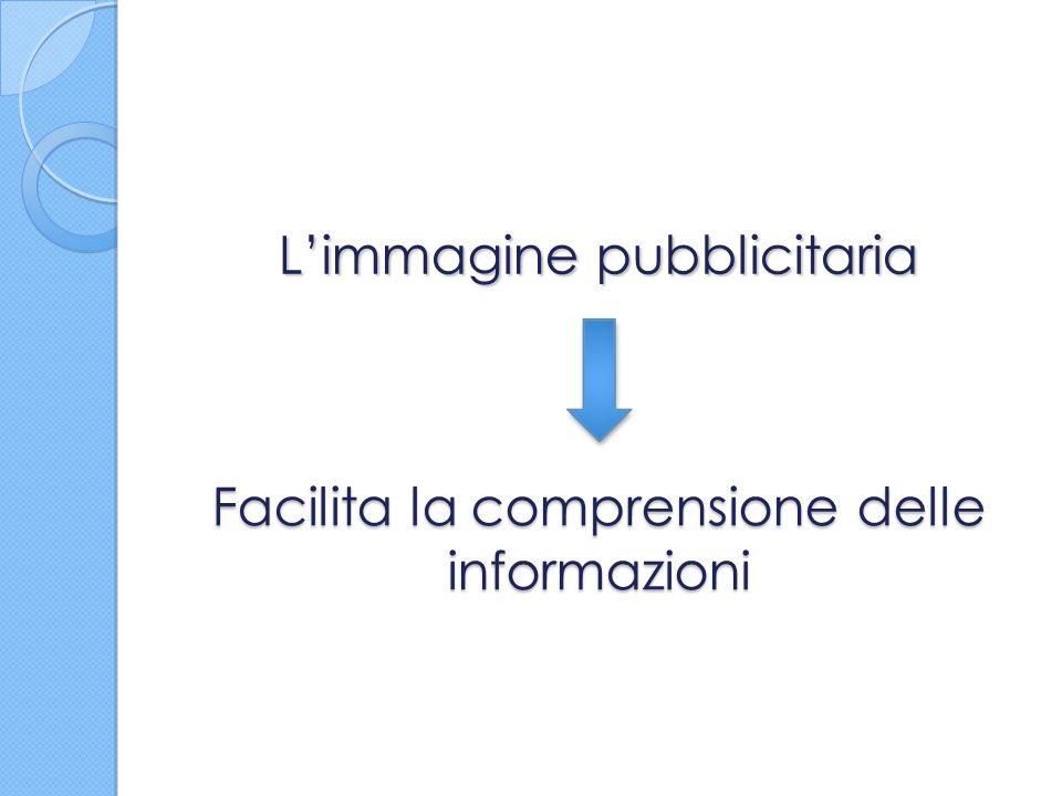 L'immagine pubblicitaria Facilita la comprensione delle informazioni