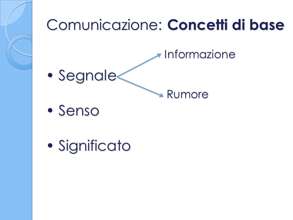 Comunicazione: Concetti di base Segnale Segnale Senso Senso Significato Significato Informazione Rumore