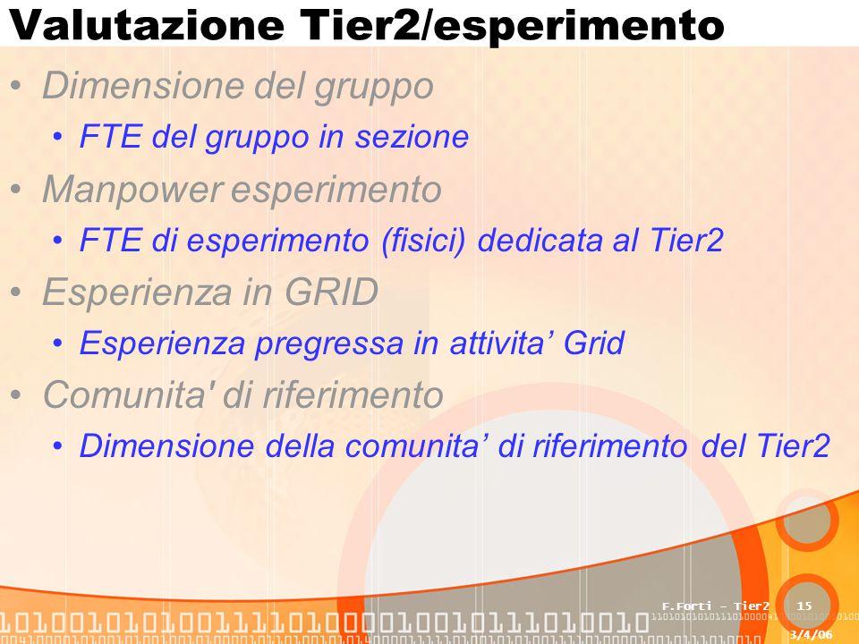 3/4/06 F.Forti - Tier215 Valutazione Tier2/esperimento Dimensione del gruppo FTE del gruppo in sezione Manpower esperimento FTE di esperimento (fisici