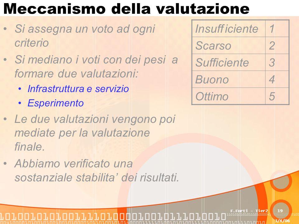 3/4/06 F.Forti - Tier219 Meccanismo della valutazione Si assegna un voto ad ogni criterio Si mediano i voti con dei pesi a formare due valutazioni: Infrastruttura e servizio Esperimento Le due valutazioni vengono poi mediate per la valutazione finale.
