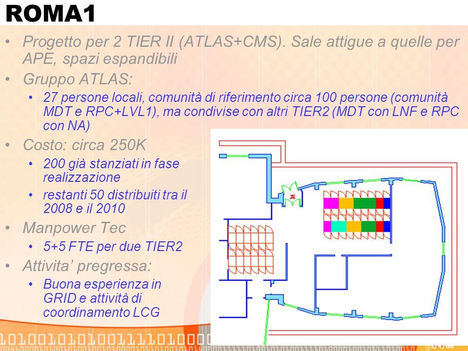 3/4/06 F.Forti - Tier223 ROMA1 Progetto per 2 TIER II (ATLAS+CMS). Sale attigue a quelle per APE, spazi espandibili Gruppo ATLAS: 27 persone locali, c