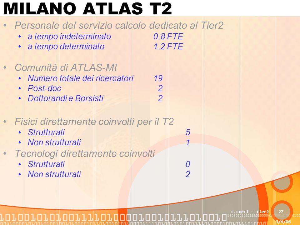 3/4/06 F.Forti - Tier227 MILANO ATLAS T2 Personale del servizio calcolo dedicato al Tier2 a tempo indeterminato0.8 FTE a tempo determinato1.2 FTE Comunità di ATLAS-MI Numero totale dei ricercatori19 Post-doc 2 Dottorandi e Borsisti 2 Fisici direttamente coinvolti per il T2 Strutturati 5 Non strutturati 1 Tecnologi direttamente coinvolti Strutturati 0 Non strutturati 2