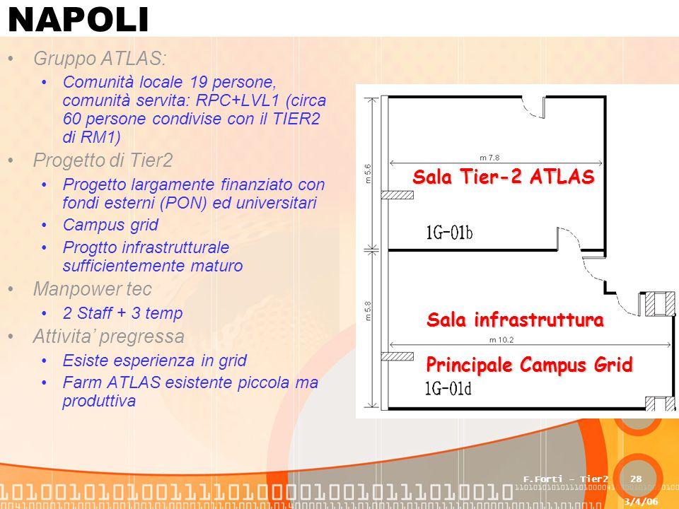 3/4/06 F.Forti - Tier228 NAPOLI Gruppo ATLAS: Comunità locale 19 persone, comunità servita: RPC+LVL1 (circa 60 persone condivise con il TIER2 di RM1) Progetto di Tier2 Progetto largamente finanziato con fondi esterni (PON) ed universitari Campus grid Progtto infrastrutturale sufficientemente maturo Manpower tec 2 Staff + 3 temp Attivita' pregressa Esiste esperienza in grid Farm ATLAS esistente piccola ma produttiva Sala infrastruttura Principale Campus Grid Sala Tier-2 ATLAS