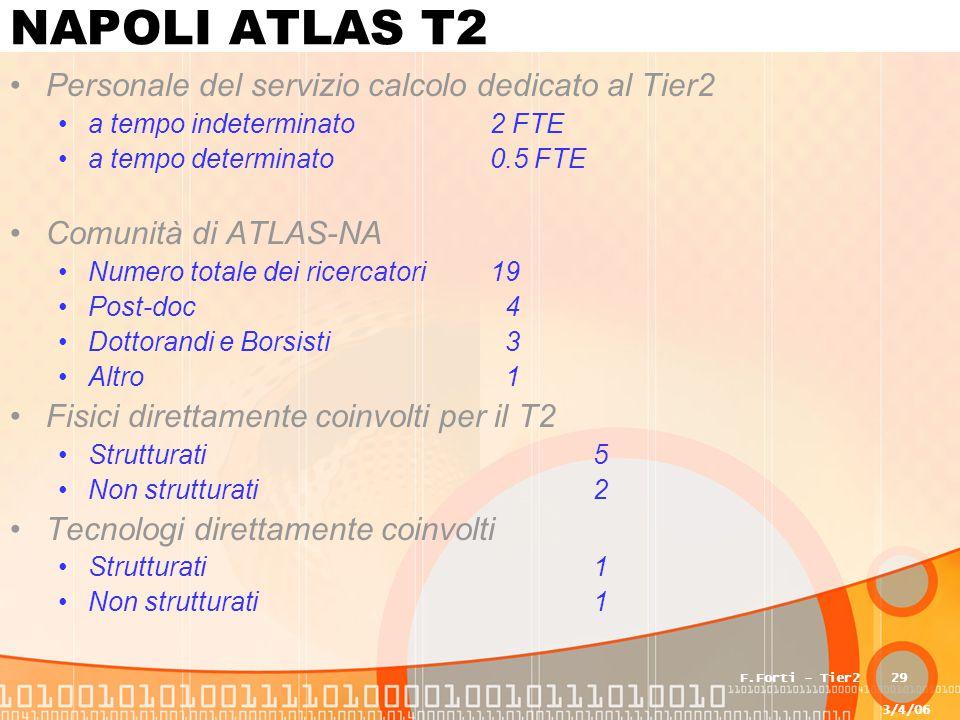 3/4/06 F.Forti - Tier229 NAPOLI ATLAS T2 Personale del servizio calcolo dedicato al Tier2 a tempo indeterminato2 FTE a tempo determinato0.5 FTE Comunità di ATLAS-NA Numero totale dei ricercatori19 Post-doc 4 Dottorandi e Borsisti 3 Altro 1 Fisici direttamente coinvolti per il T2 Strutturati 5 Non strutturati 2 Tecnologi direttamente coinvolti Strutturati 1 Non strutturati 1